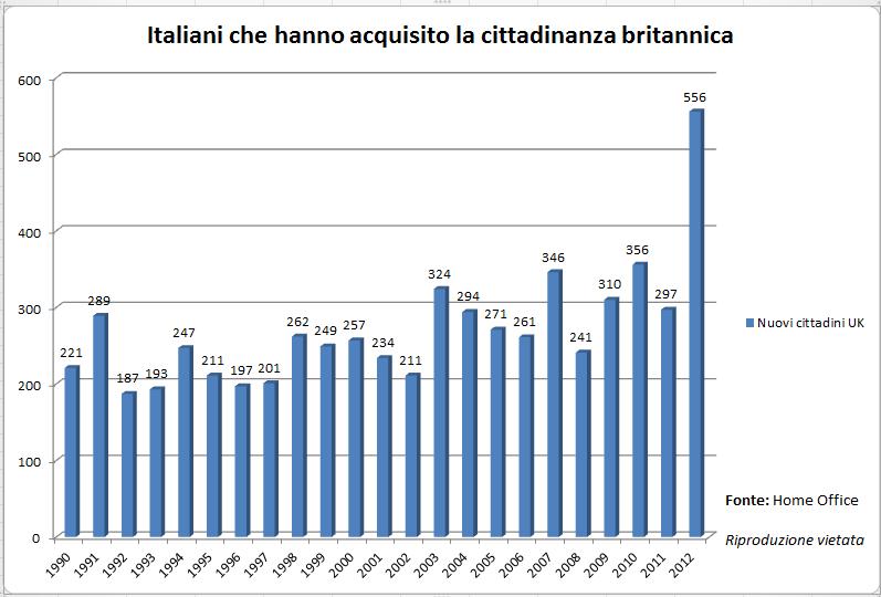 Italiani che diventano British